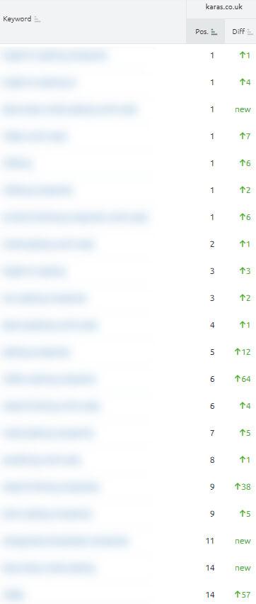 Karas Plating SEO rankings